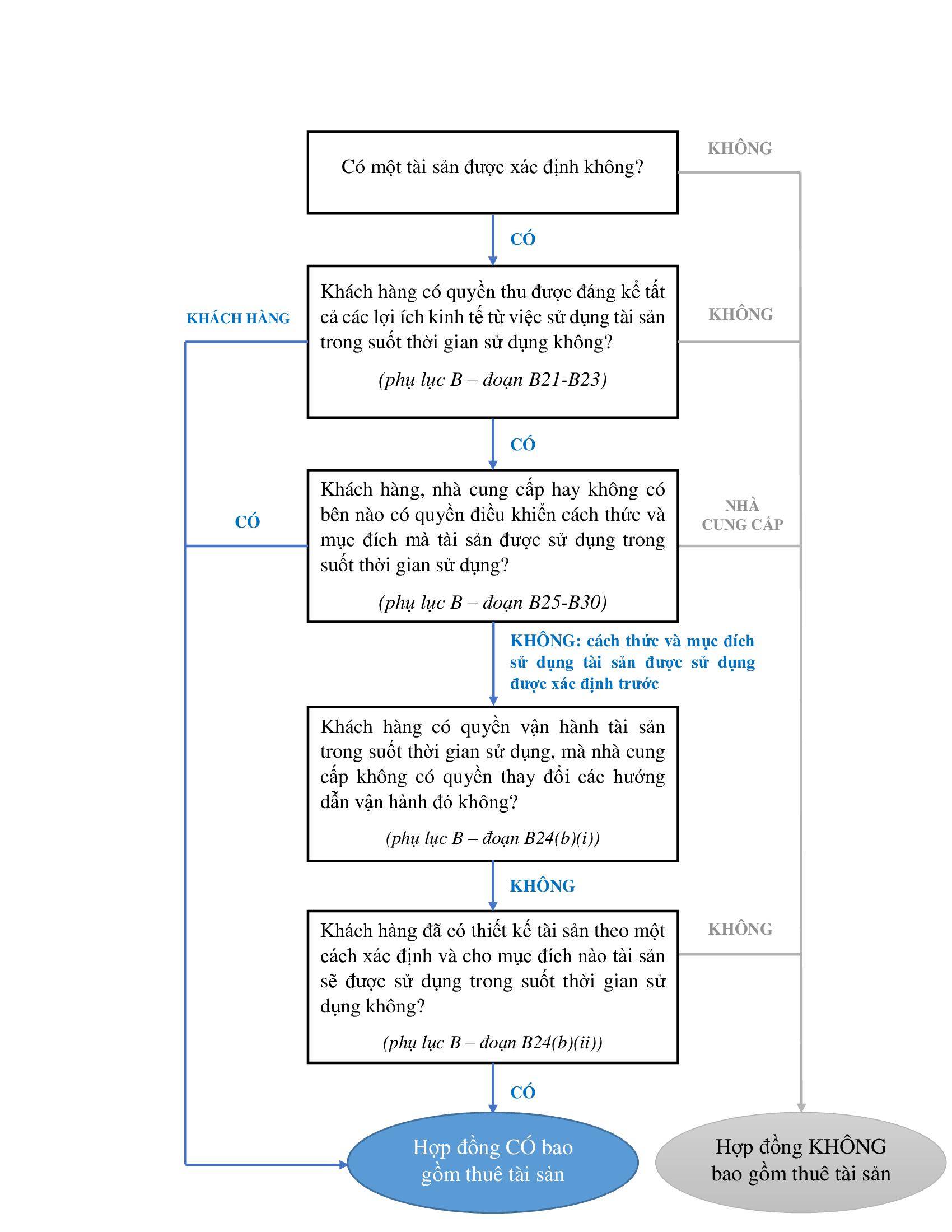 [IFRS 16] Hợp đồng thuê tài sản - Phần 03: Xác định thuê tài sản 1